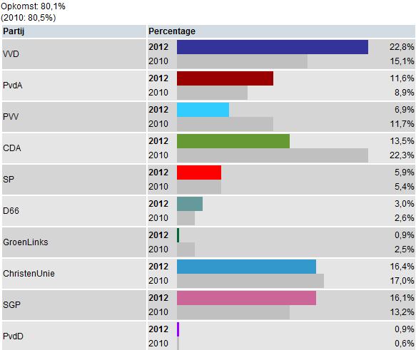 verkiezingens uitslag 2012 gemeente elburg